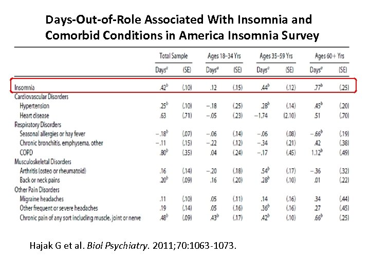Days-Out-of-Role Associated With Insomnia and Comorbid Conditions in America Insomnia Survey Hajak G et