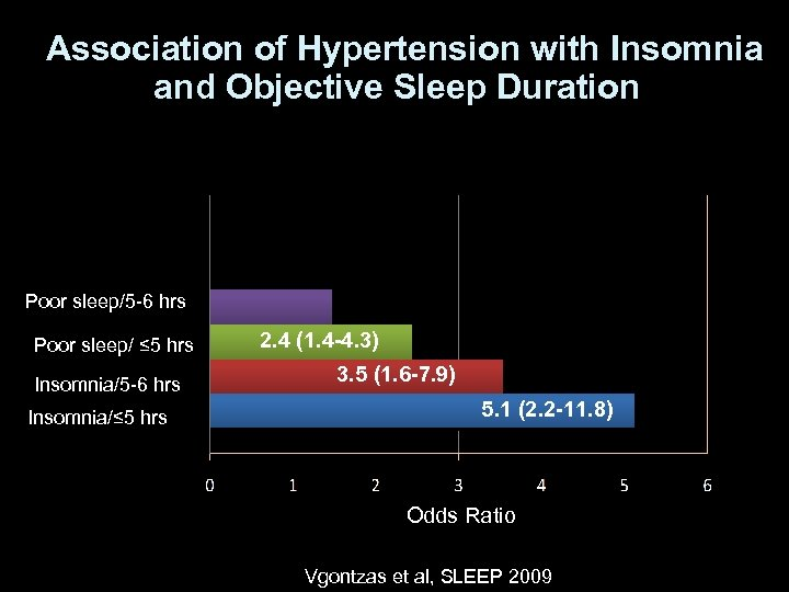 Association of Hypertension with Insomnia and Objective Sleep Duration Poor sleep/5 -6 hrs Poor