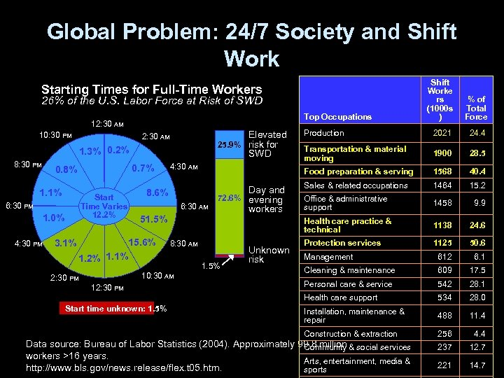 Global Problem: 24/7 Society and Shift Worke rs (1000 s ) % of Total