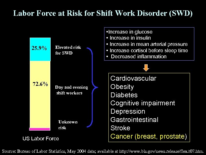 Labor Force at Risk for Shift Work Disorder (SWD) 25. 9% 72. 6% Elevated