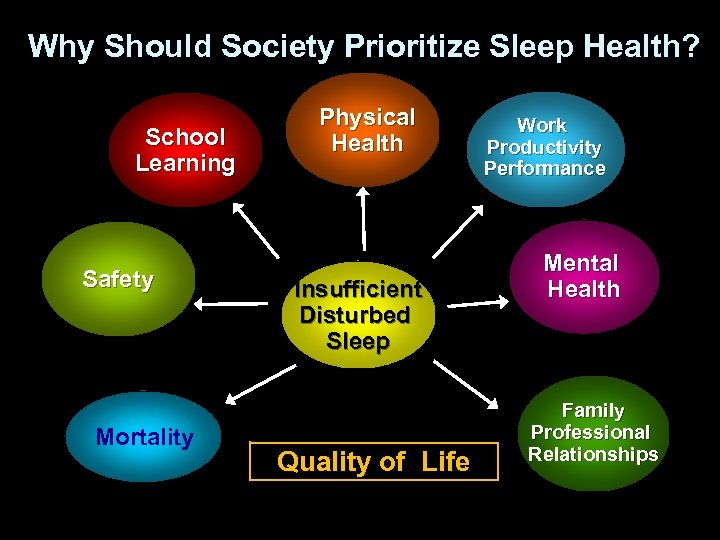 Why Should Society Prioritize Sleep Health? School Learning Safety Mortality Physical Health Insufficient Disturbed