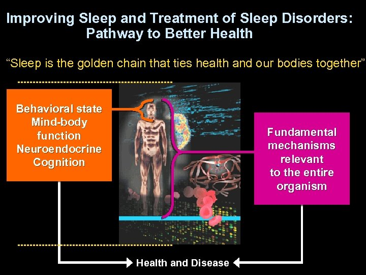 "Improving Sleep and Treatment of Sleep Disorders: Pathway to Better Health ""Sleep is the"