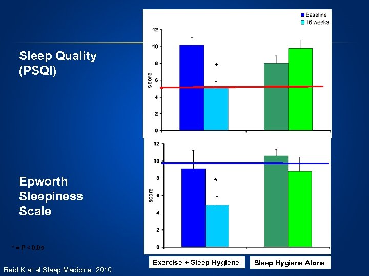 Sleep Quality (PSQI) Epworth Sleepiness Scale * * * = P < 0. 05