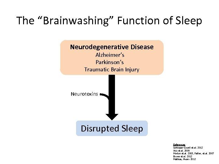 "The ""Brainwashing"" Function of Sleep Neurodegenerative Disease Alzheimer's Parkinson's Traumatic Brain Injury Neurotoxins Disrupted"
