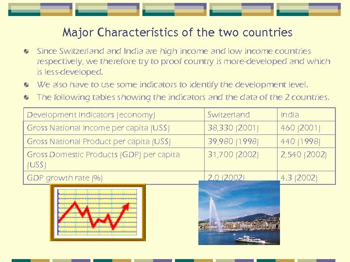 Major Characteristics of the two countries Since Switzerland India are high income and low