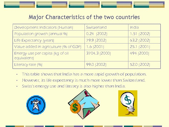 Major Characteristics of the two countries Development Indicators (Human) Switzerland India Population growth (annual