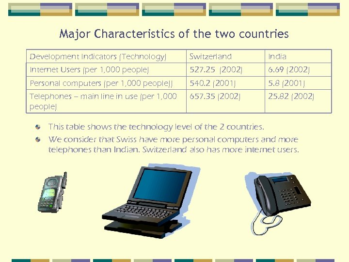 Major Characteristics of the two countries Development Indicators (Technology) Switzerland India Internet Users (per