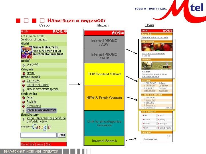 Навигация и видимост Старо Модел Internal PROMO / ADV TOP Content / Chart NEW