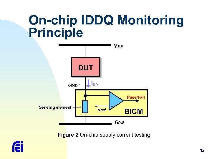 On-chip IDDQ Monitoring Principle VDD DUT GND' IDD - Sensing element Vref + Pass/Fail