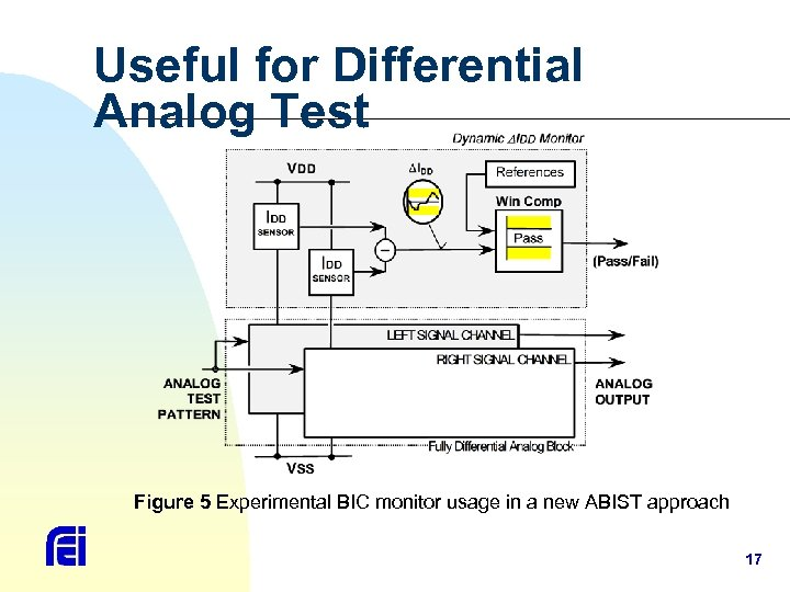 Useful for Differential Analog Test Figure 5 Experimental BIC monitor usage in a new