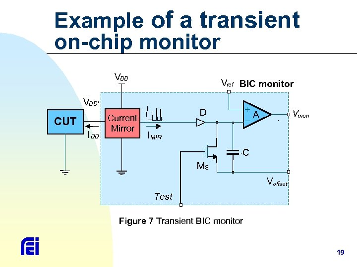 Example of a transient on-chip monitor VDD Vref BIC monitor VDD' CUT I DD