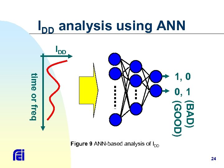 IDD analysis using ANN IDD time or freq 1, 0 0, 1 (BAD) (GOOD)