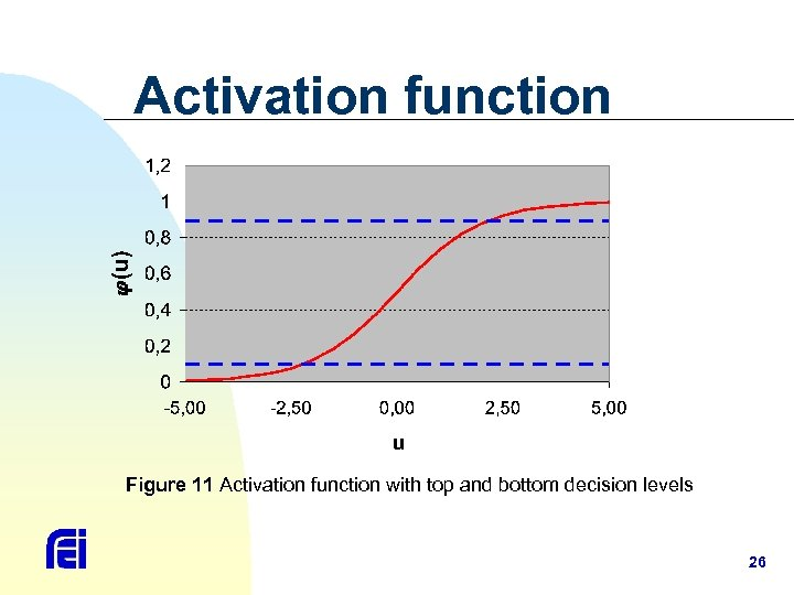 Activation function Figure 11 Activation function with top and bottom decision levels 26