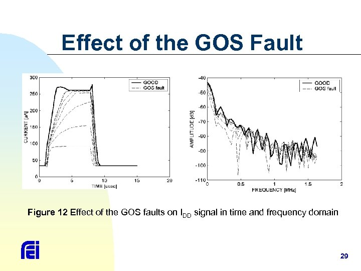 Effect of the GOS Fault Figure 12 Effect of the GOS faults on IDD