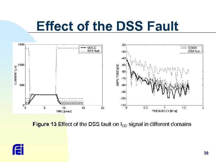 Effect of the DSS Fault Figure 13 Effect of the DSS fault on IDD