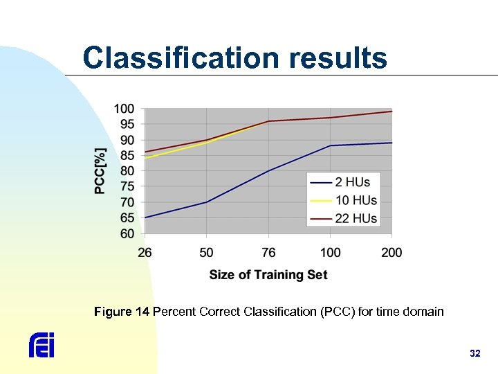 Classification results Figure 14 Percent Correct Classification (PCC) for time domain 32