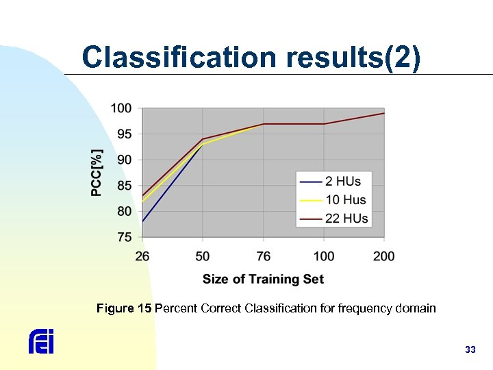 Classification results(2) Figure 15 Percent Correct Classification for frequency domain 33