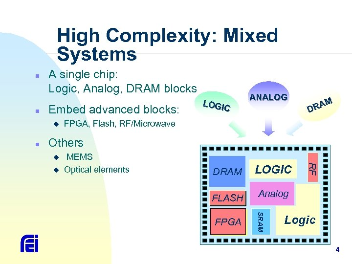 High Complexity: Mixed Systems n n A single chip: Logic, Analog, DRAM blocks Embed