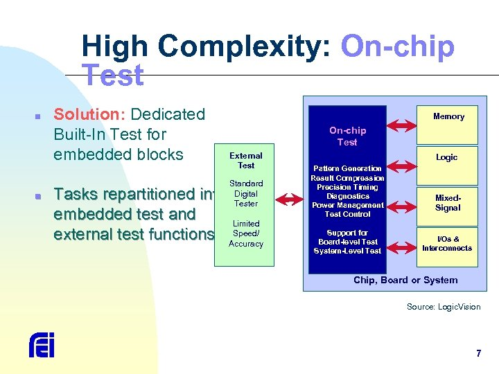High Complexity: On-chip Test n n Solution: Dedicated Built-In Test for embedded blocks Memory