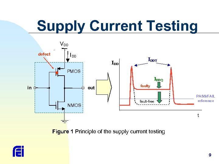 Supply Current Testing VDD defect I DD IDDT PMOS IDDQ in out NMOS faulty
