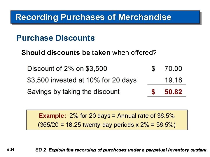 Recording Purchases of Merchandise Purchase Discounts Should discounts be taken when offered? Example: 2%