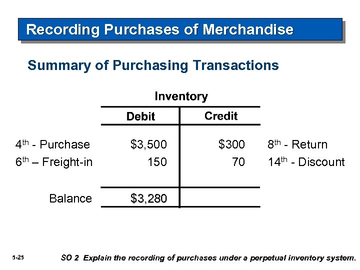 Recording Purchases of Merchandise Summary of Purchasing Transactions 4 th - Purchase 6 th
