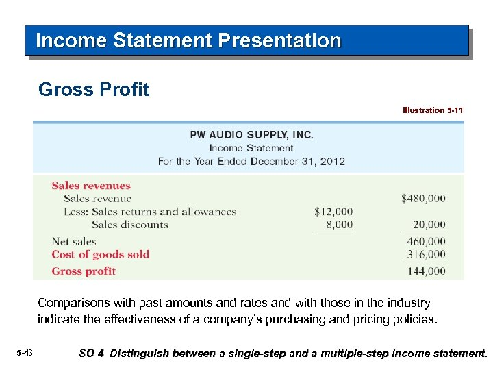 Income Statement Presentation Gross Profit Illustration 5 -11 Comparisons with past amounts and rates