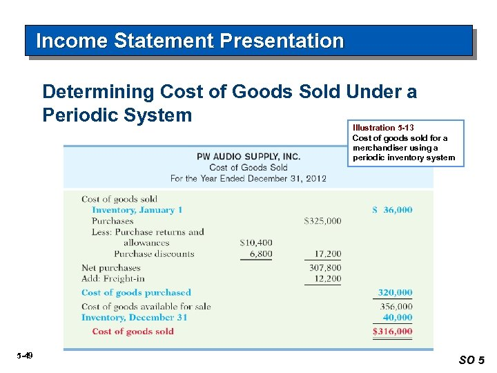 Income Statement Presentation Determining Cost of Goods Sold Under a Periodic System Illustration 5