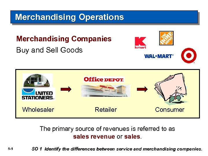 Merchandising Operations Merchandising Companies Buy and Sell Goods Wholesaler Retailer Consumer The primary source