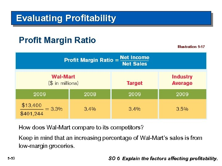 Evaluating Profitability Profit Margin Ratio Illustration 5 -17 How does Wal-Mart compare to its