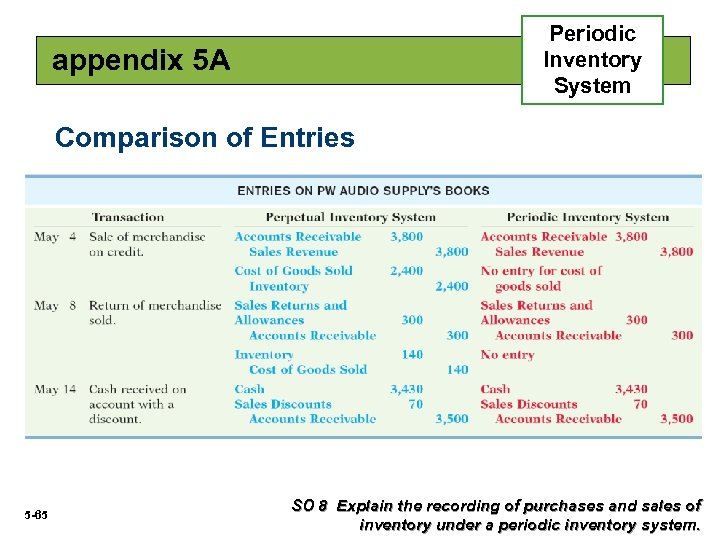 Periodic Inventory System appendix 5 A Comparison of Entries 5 -65 SO 8 Explain
