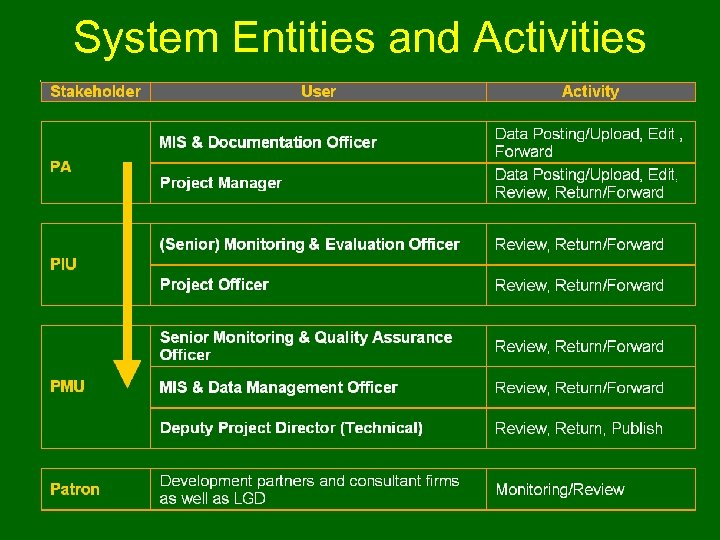 System Entities and Activities www. uphcp. org