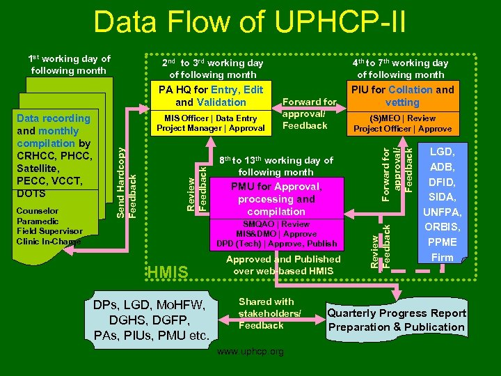 Data Flow of UPHCP-II 1 st working day of following month PIU for Collation