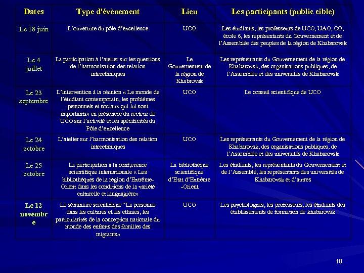 Dates Type d'évènement Lieu Les participants (public cible) Le 18 juin L'ouverture du pôle