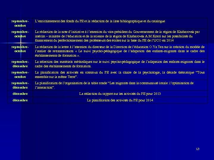 septembreoctobre L'enrichissement des fonds du PE et la rédaction de la liste bibliographique et