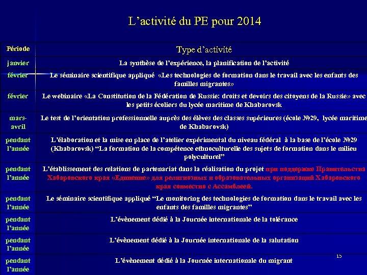 L'activité du PE pour 2014 Période Type d'activité janvier La synthèse de l'expérience, la