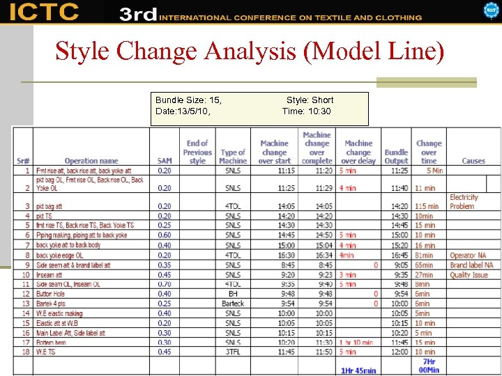 Style Change Analysis (Model Line) Bundle Size: 15, Date: 13/5/10, Style: Short Time: 10: