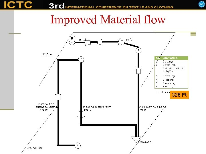 Improved Material flow 328 Ft