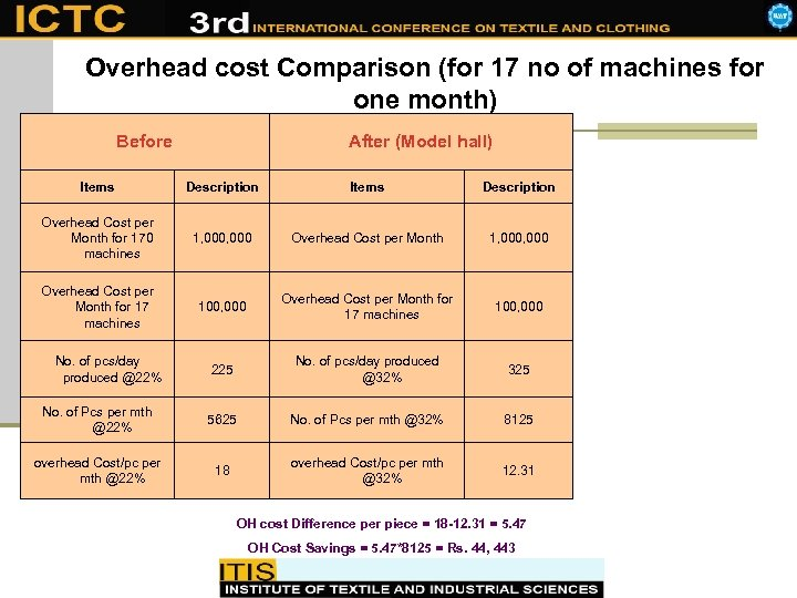 Overhead cost Comparison (for 17 no of machines for one month) Before After (Model