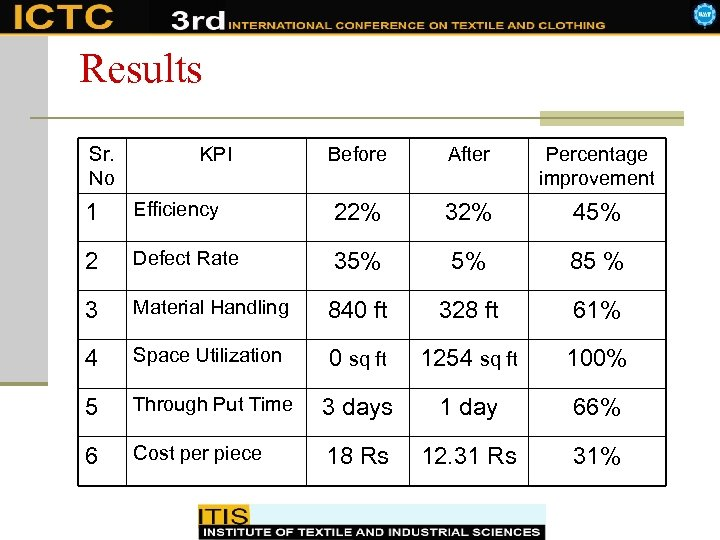 Results Sr. No KPI Before After Percentage improvement 1 Efficiency 22% 32% 45% 2
