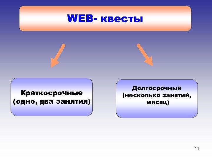 WEB- квесты Краткосрочные (одно, два занятия) Долгосрочные (несколько занятий, месяц) 11