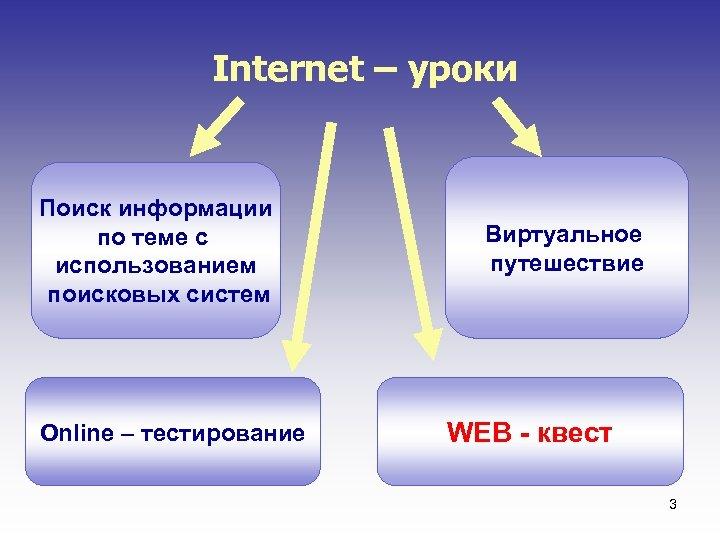 Internet – уроки Поиск информации по теме с использованием поисковых систем Online – тестирование