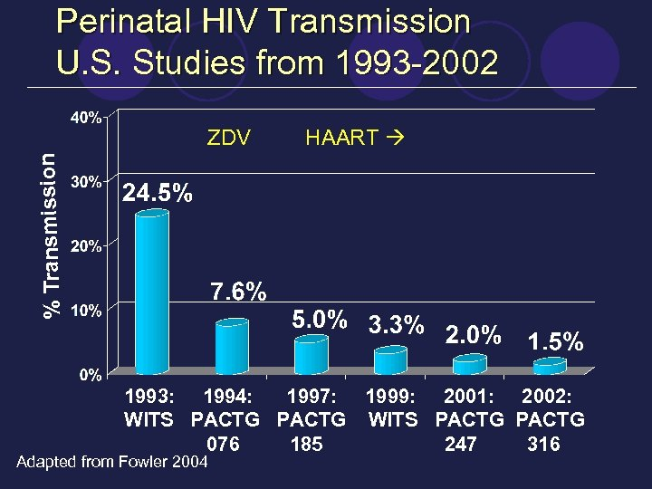 Perinatal HIV Transmission U. S. Studies from 1993 -2002 HAART % Transmission ZDV 1993: