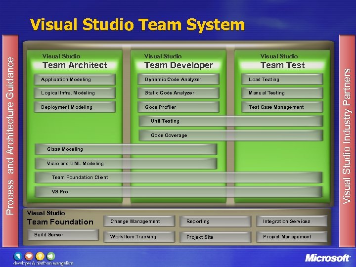 Visual Studio Team Architect Team Developer Team Test Application Modeling Dynamic Code Analyzer Load