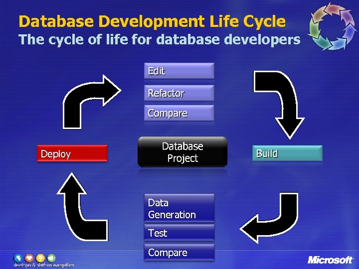 Database Development Life Cycle The cycle of life for database developers Deploy Data Generation