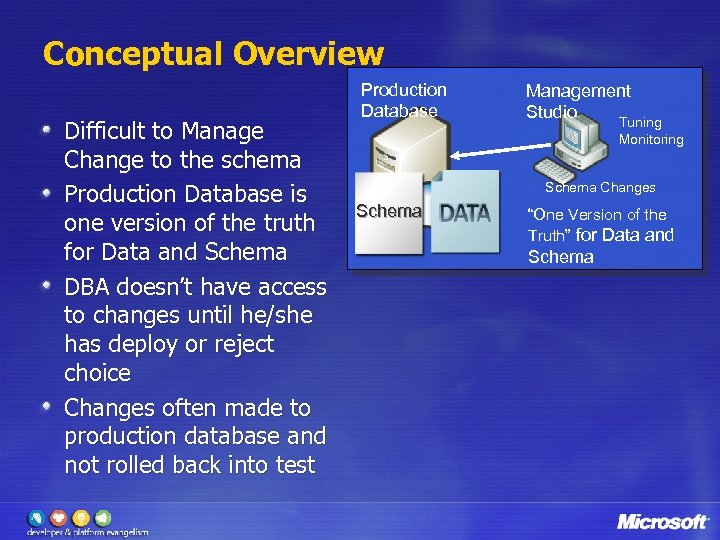 Conceptual Overview Difficult to Manage Change to the schema Production Database is one version