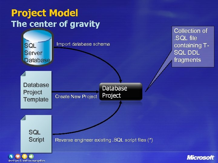 Project Model The center of gravity SQL Server Database Project Template SQL Script Import