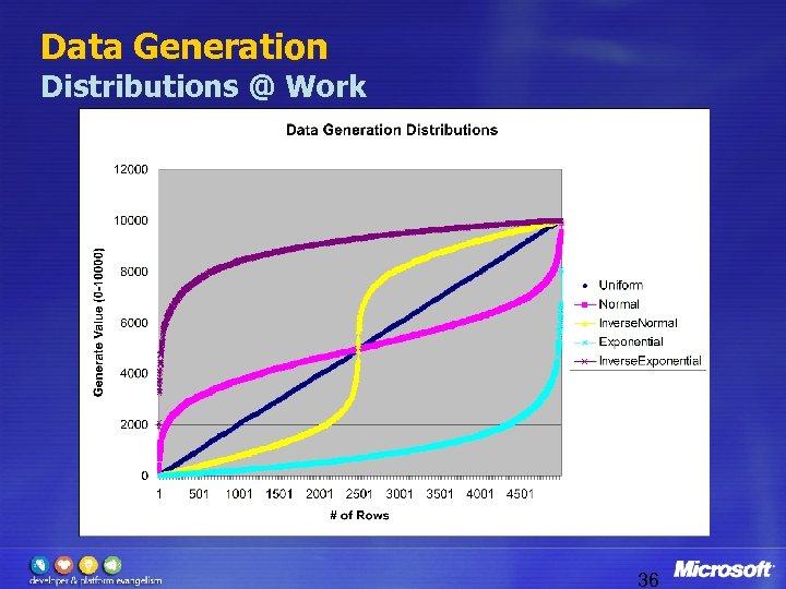 Data Generation Distributions @ Work 36