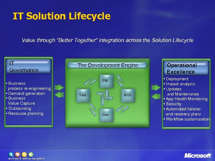 """IT Solution Lifecycle Value through """"Better Together"""" integration across the Solution Lifecycle IT Governance"""