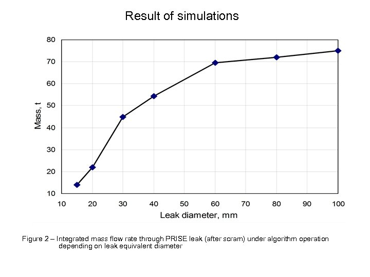 Result of simulations Figure 2 – Integrated mass flow rate through PRISE leak (after